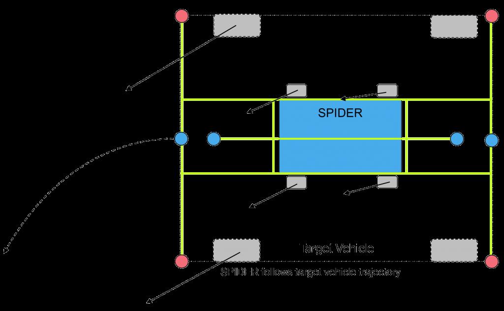SPider Trajectory